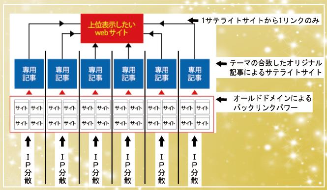 基本seo図