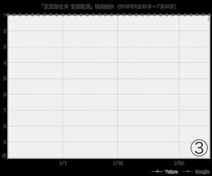 SEO対策の順位表3か月目以降