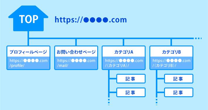 site_directory_sample