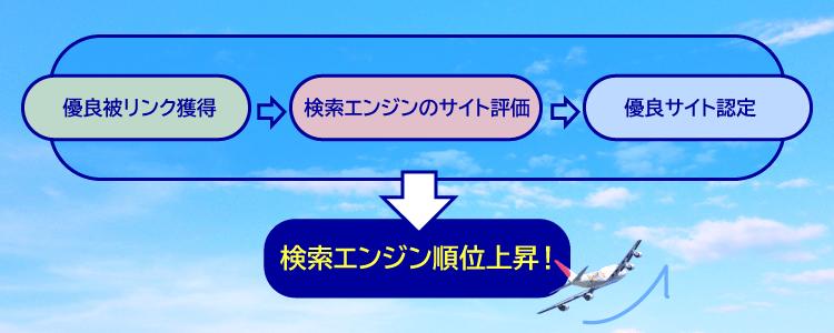 優良被リンク(SEO外部対策)